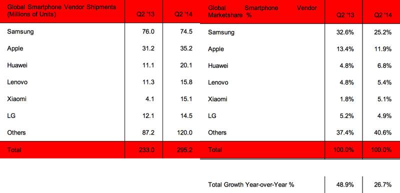 Dodávky-smartfónov-na-trh-Strategy-Analytics-2.-kv.-2014